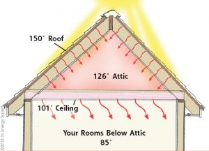 heat is coming from roof and attic to your living space