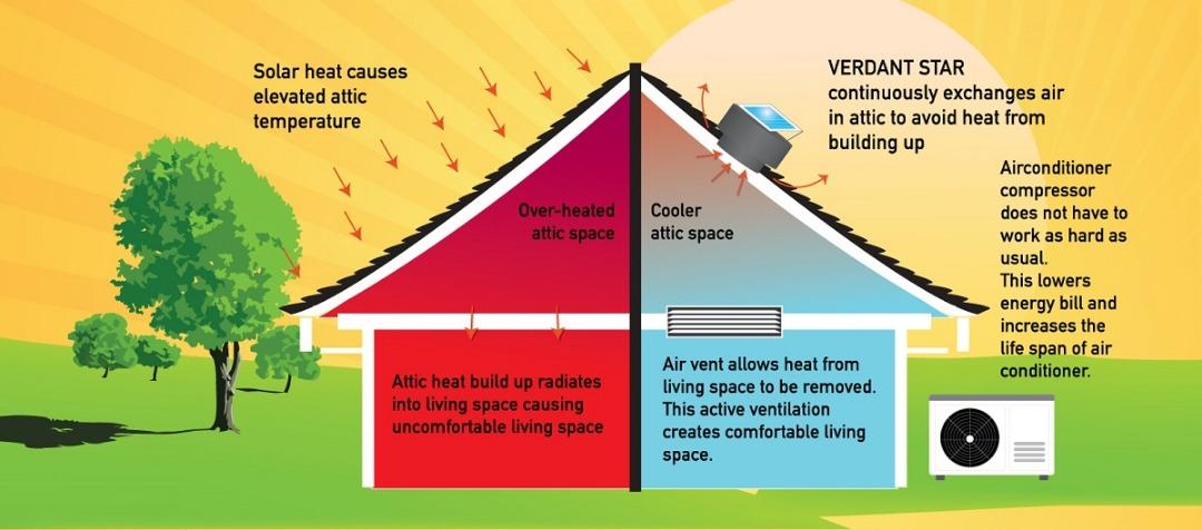 Solar Ventilator Remove Heat from Attic Concept